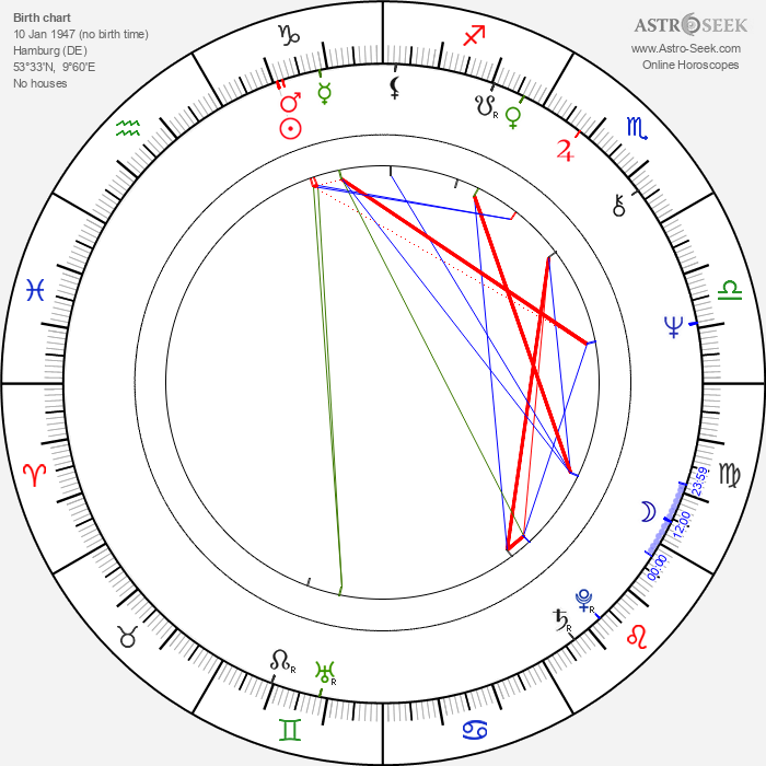 Peer Steinbrück - Astrology Natal Birth Chart
