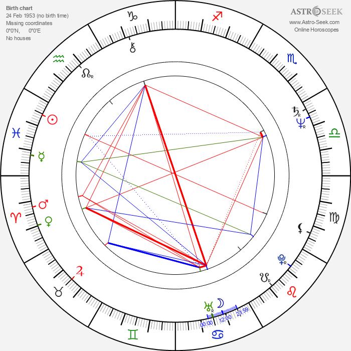Peeter Simm - Astrology Natal Birth Chart