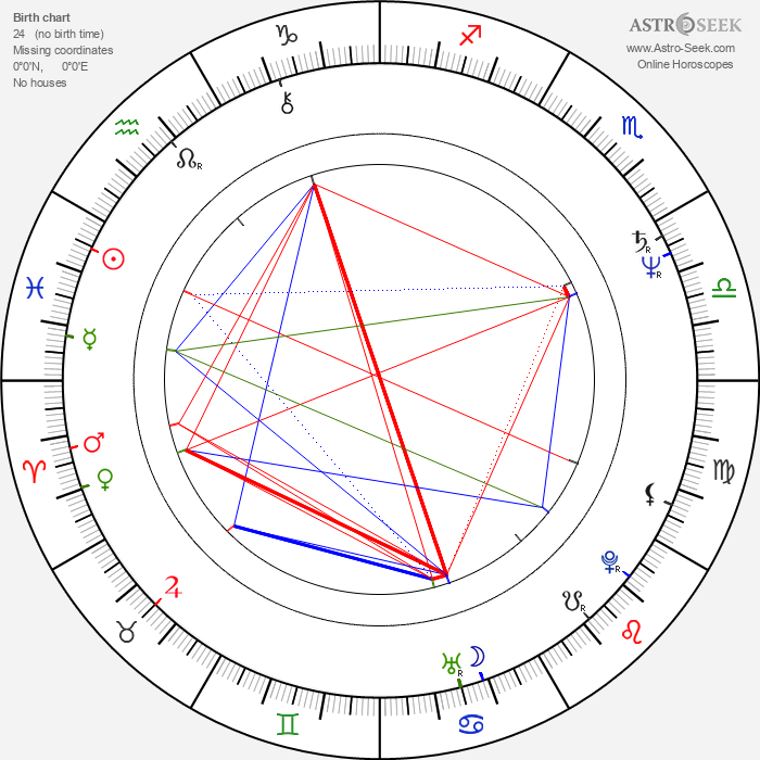 Peeter Simm - Astrology Natal Birth Chart