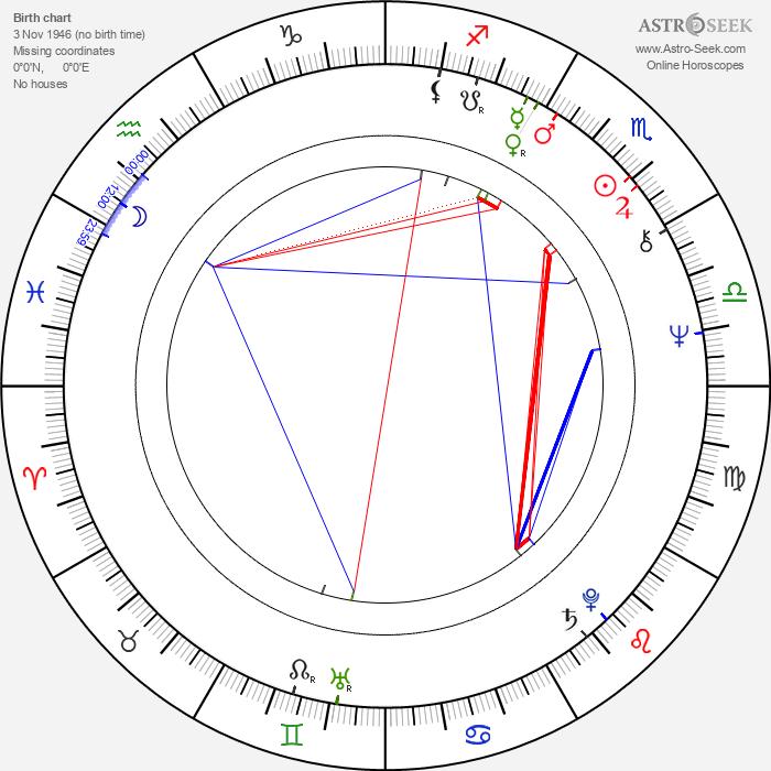 Peeter Tooma - Astrology Natal Birth Chart
