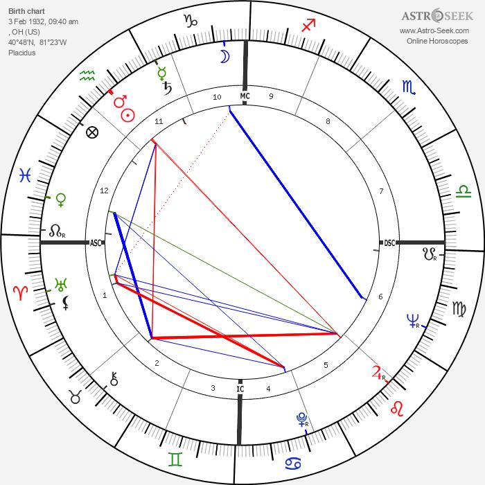 Peggy Ann Garner - Astrology Natal Birth Chart
