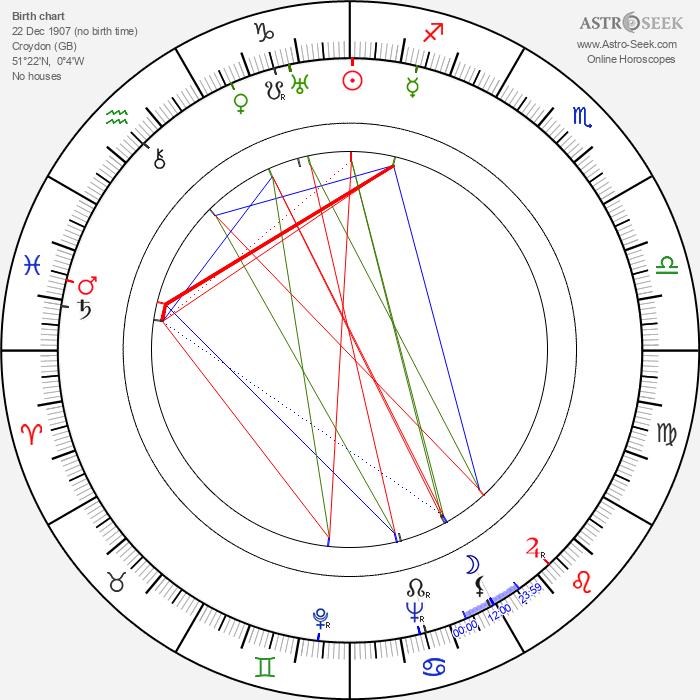 Peggy Ashcroft - Astrology Natal Birth Chart