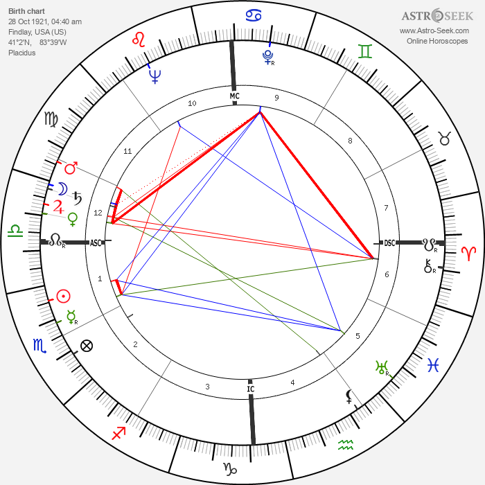 Peggy Bell - Astrology Natal Birth Chart