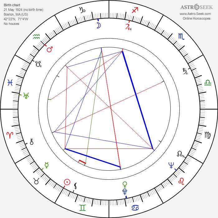 Peggy Cass - Astrology Natal Birth Chart
