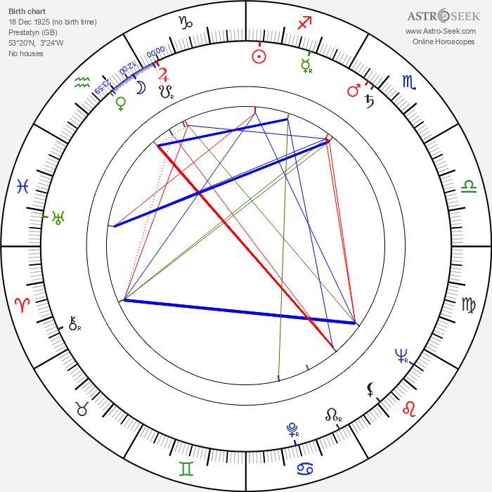 Peggy Cummins - Astrology Natal Birth Chart