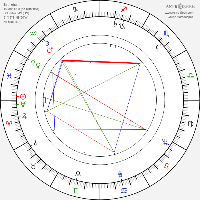 Peggy Dow - Astrology Natal Birth Chart