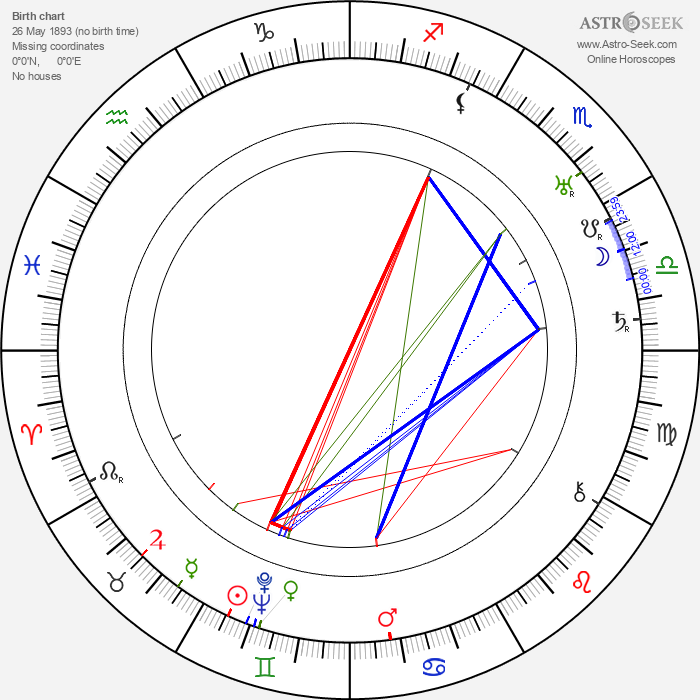 Peggy Hopkins Joyce - Astrology Natal Birth Chart