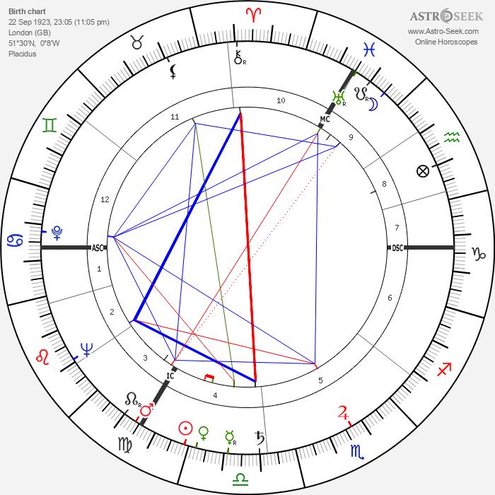 Peggy Hughes - Astrology Natal Birth Chart
