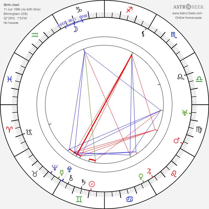 Peggy Hyland - Astrology Natal Birth Chart