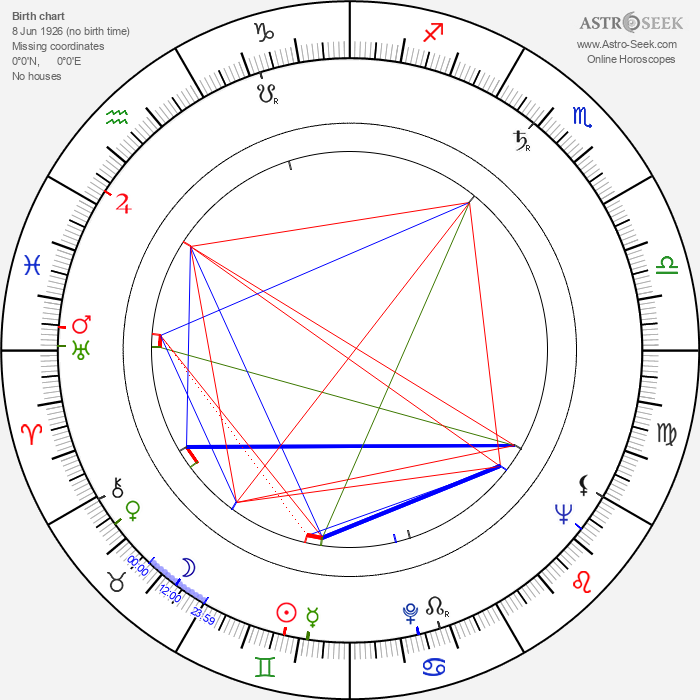 Peggy Maley - Astrology Natal Birth Chart