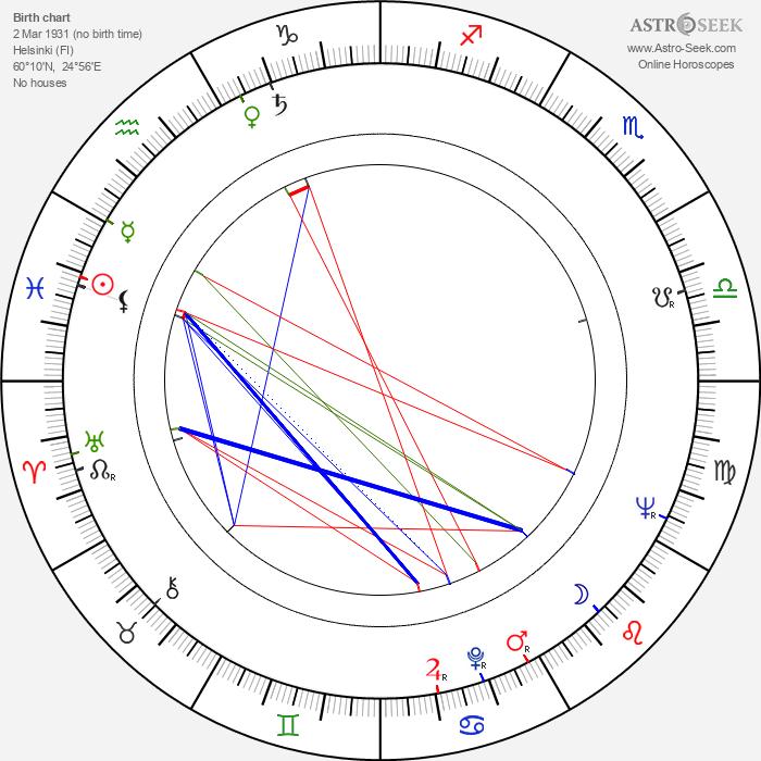 Pehr Charpentier - Astrology Natal Birth Chart