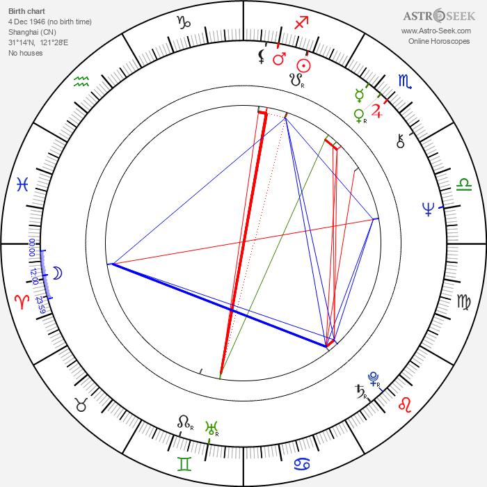 Pei-pei Cheng - Astrology Natal Birth Chart