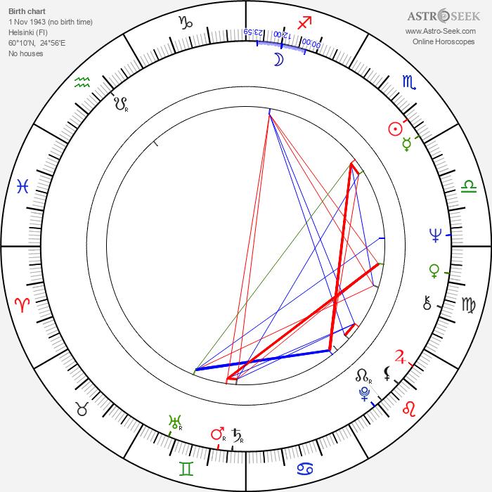 Pekka Gronow - Astrology Natal Birth Chart