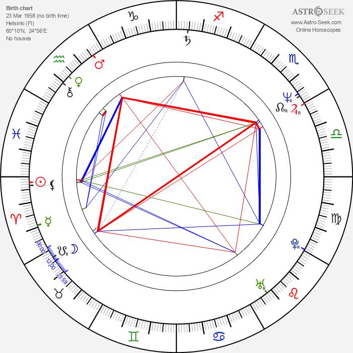 Pekka Haavisto - Astrology Natal Birth Chart