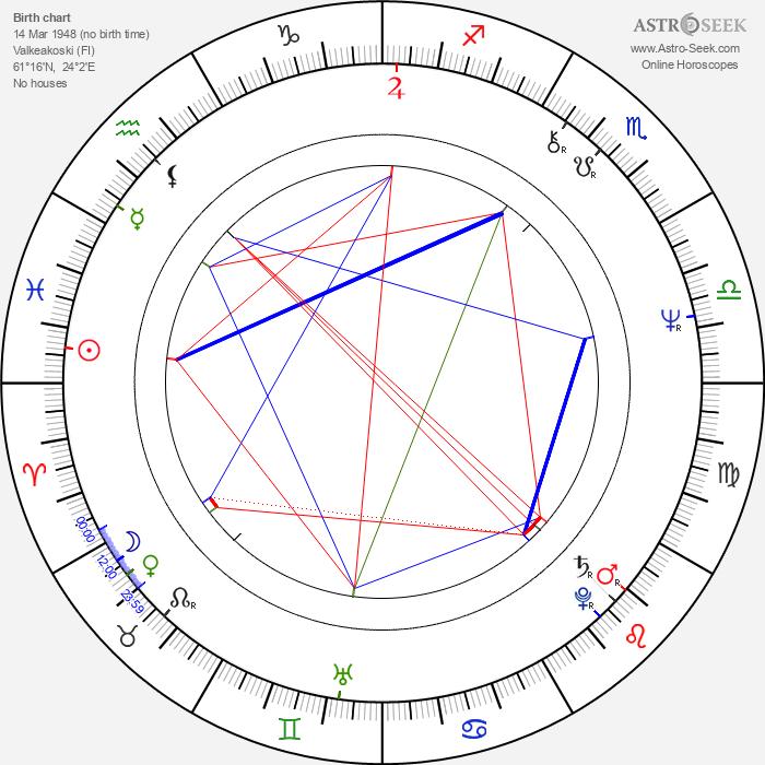 Pekka Lehto - Astrology Natal Birth Chart