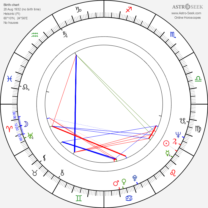 Pekka Lounela - Astrology Natal Birth Chart