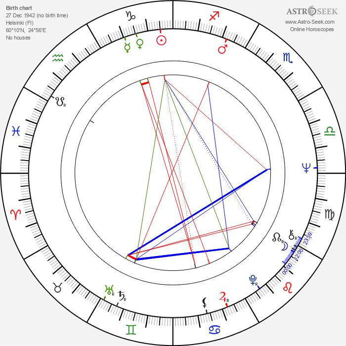 Pekka Nurmikallio - Astrology Natal Birth Chart