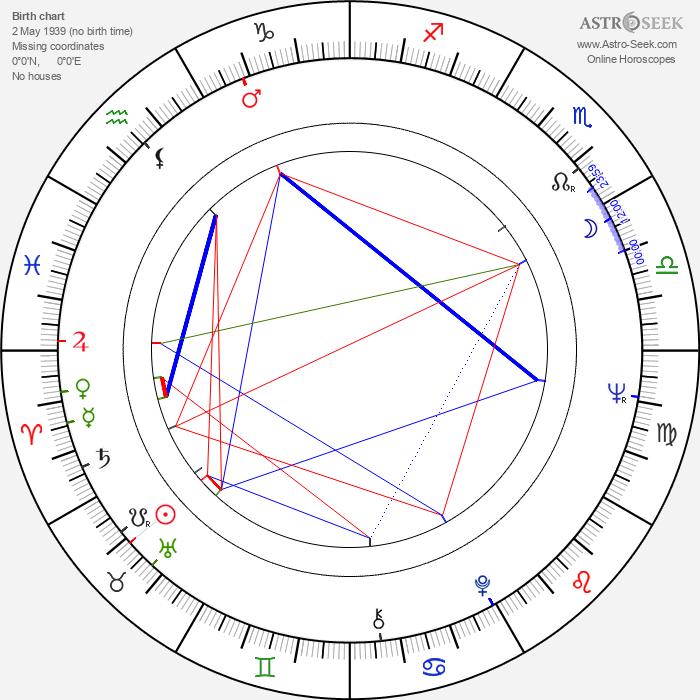Pekka Parikka - Astrology Natal Birth Chart
