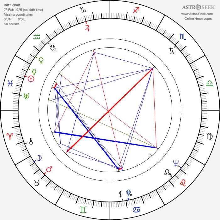 Pekka Pesola - Astrology Natal Birth Chart