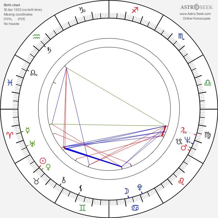 Pekka Salomaa - Astrology Natal Birth Chart