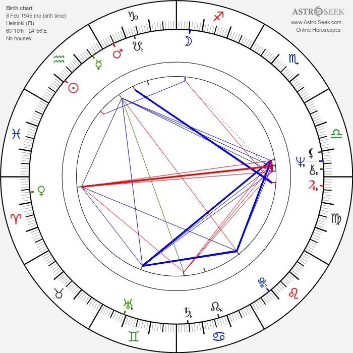 Pekka Savin - Astrology Natal Birth Chart