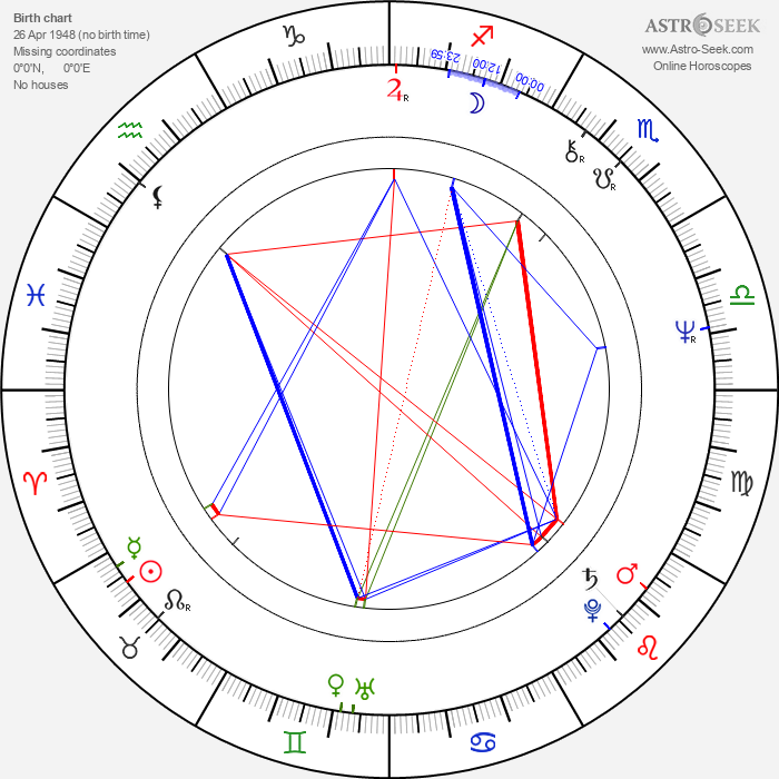 Pekka Streng - Astrology Natal Birth Chart