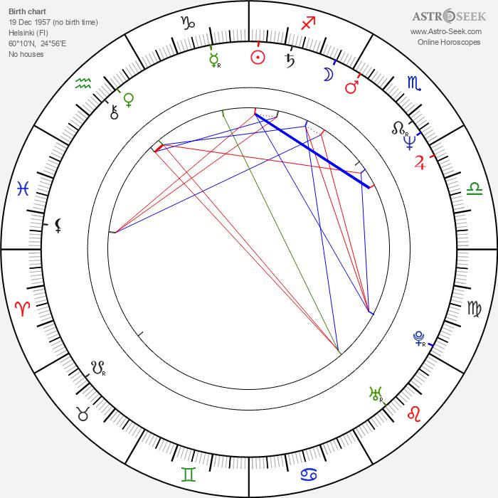 Pekka Valkeejärvi - Astrology Natal Birth Chart