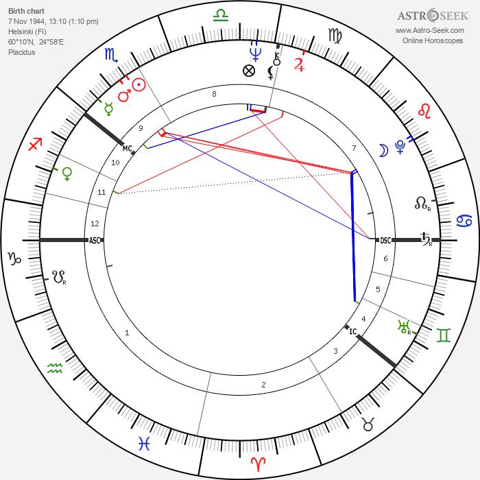 Pekka Vennamo - Astrology Natal Birth Chart
