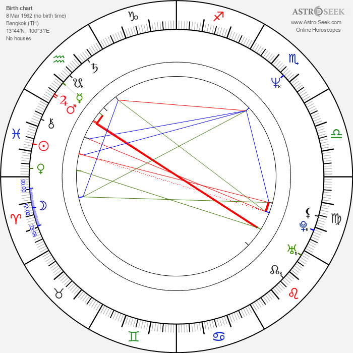 Pen-Ek Ratanaruang - Astrology Natal Birth Chart