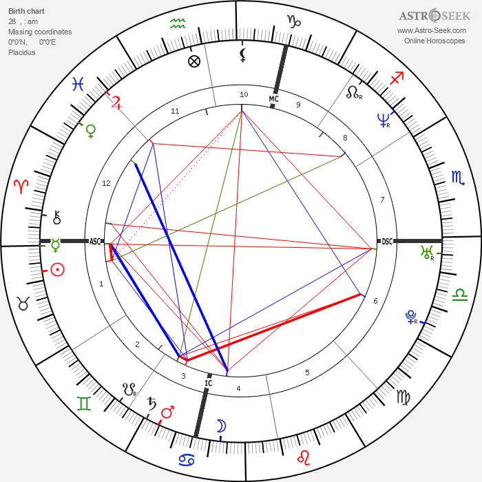 Penélope Cruz - Astrology Natal Birth Chart