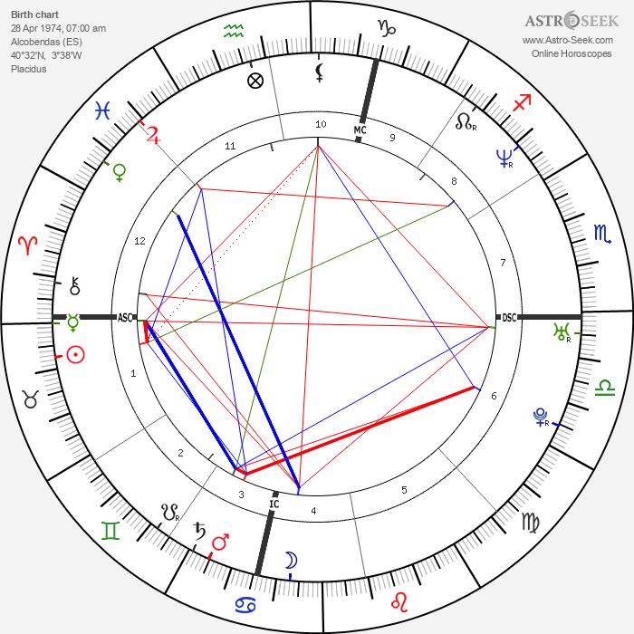 Penélope Cruz - Astrology Natal Birth Chart