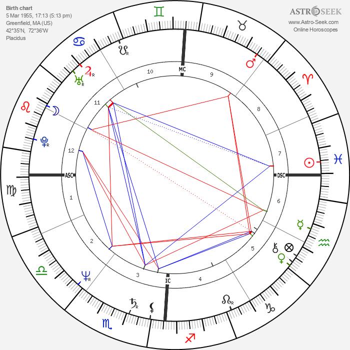 Penn Jillette - Astrology Natal Birth Chart