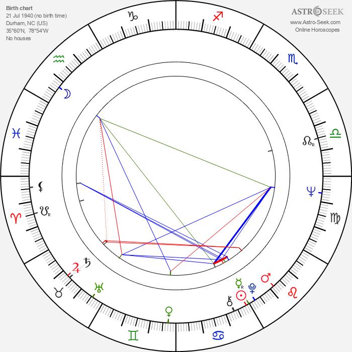Penny Fuller - Astrology Natal Birth Chart