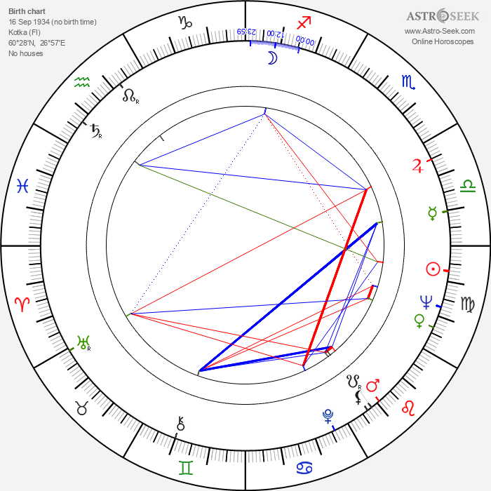 Pentti Helanne - Astrology Natal Birth Chart