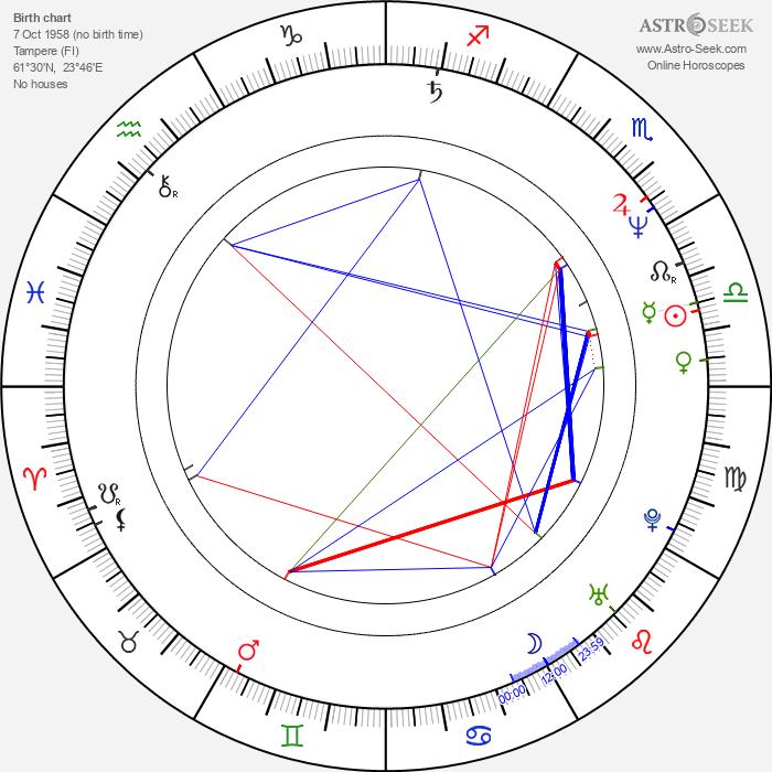 Pentti Hietanen - Astrology Natal Birth Chart