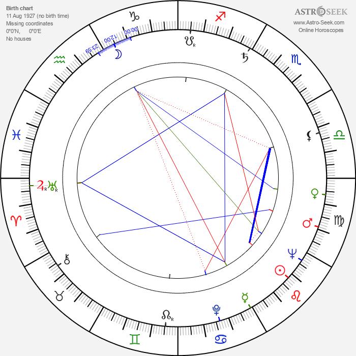 Pentti Holappa - Astrology Natal Birth Chart