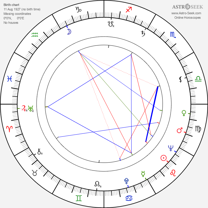 Pentti Holappa - Astrology Natal Birth Chart