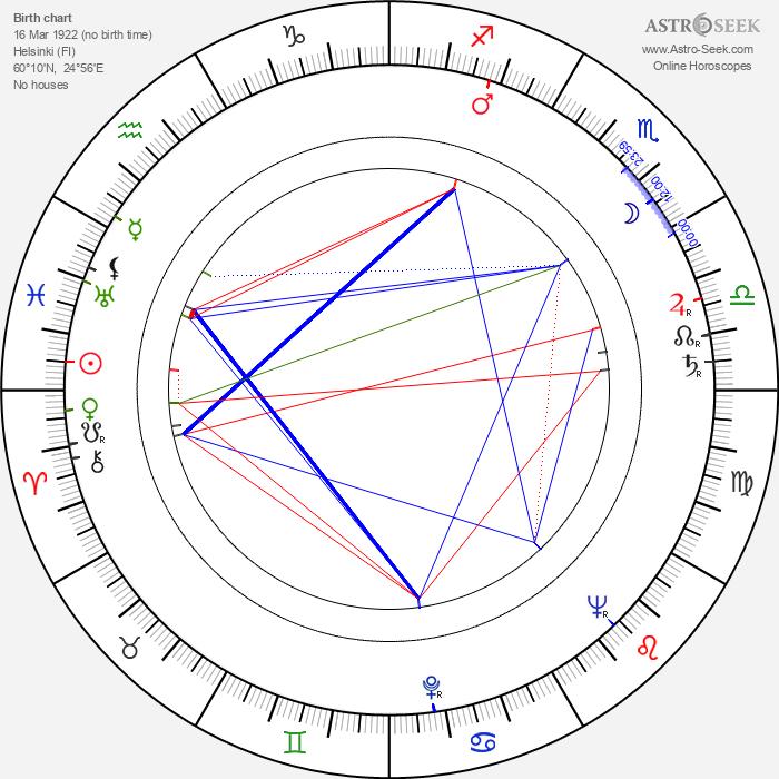 Pentti Koskimies - Astrology Natal Birth Chart