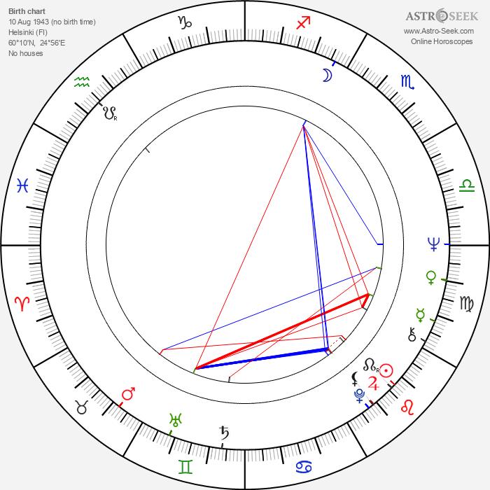 Pentti Kotkaniemi - Astrology Natal Birth Chart