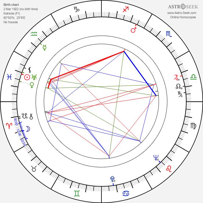 Pentti Kultala - Astrology Natal Birth Chart