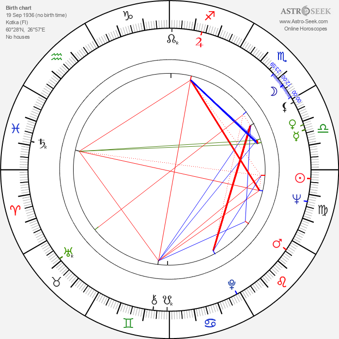 Pentti Lasanen - Astrology Natal Birth Chart