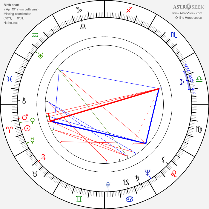Pentti Pihlaja - Astrology Natal Birth Chart
