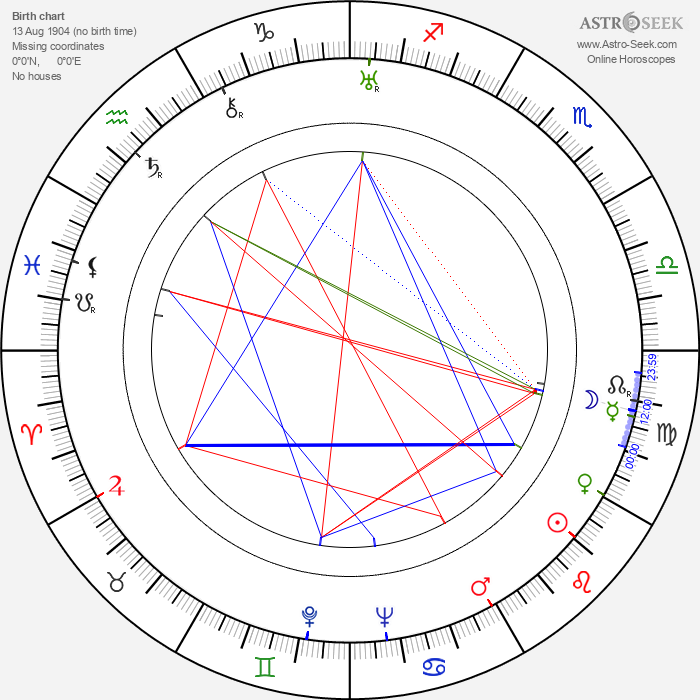 Pepa Ruiz - Astrology Natal Birth Chart
