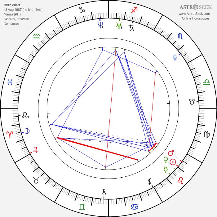 Pepe Diokno - Astrology Natal Birth Chart