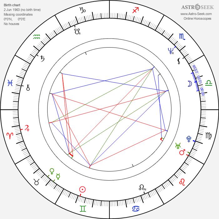 Pepe Viyuela - Astrology Natal Birth Chart