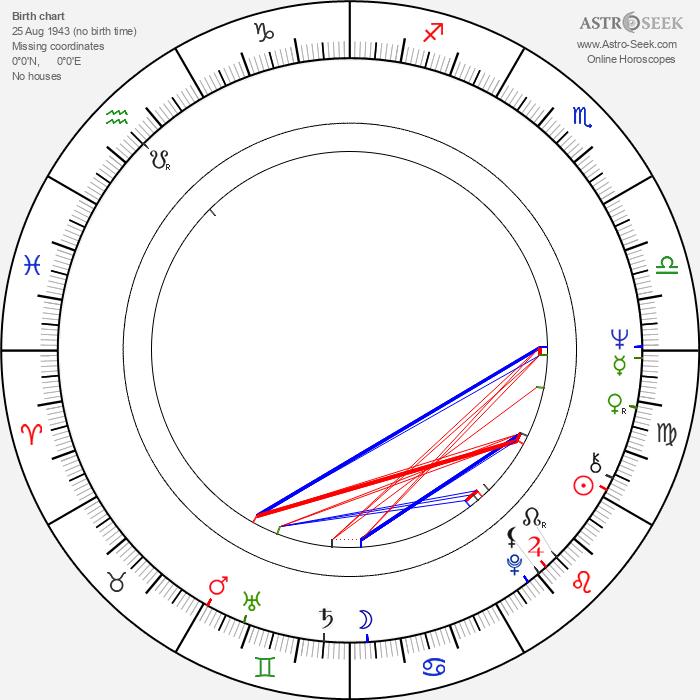 Peque Gallaga - Astrology Natal Birth Chart