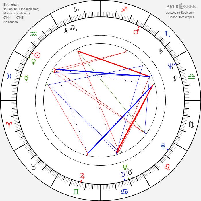 Per Christian Ellefsen - Astrology Natal Birth Chart