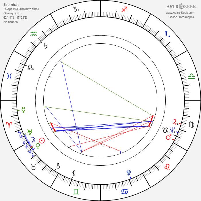 Per Gunnar Evander - Astrology Natal Birth Chart