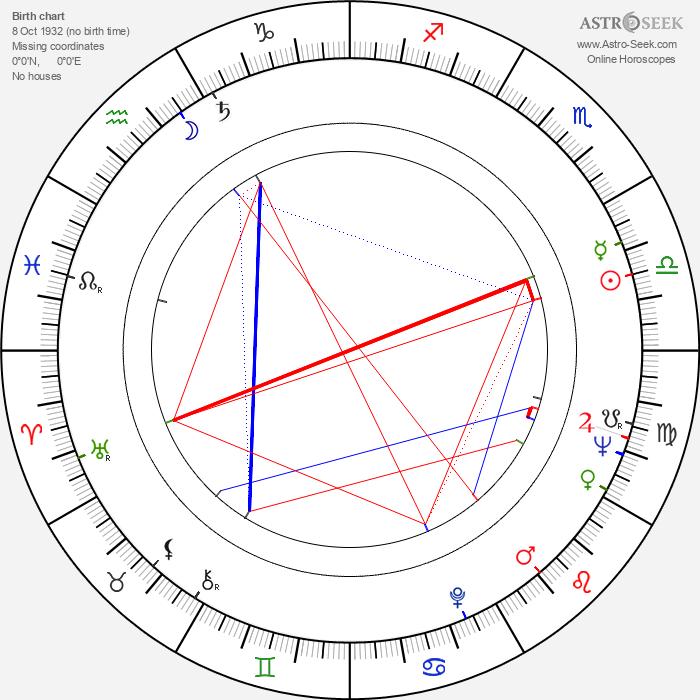 Per Theodor Haugen - Astrology Natal Birth Chart