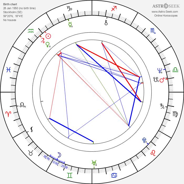 Per Waldvik - Astrology Natal Birth Chart